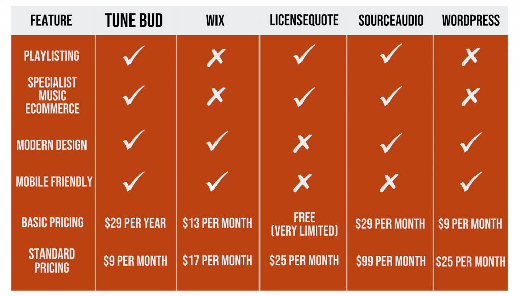 Feature chart sites like licensequote sites like sourceaudio